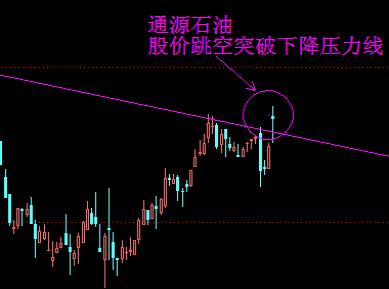 通源石油K线图 和讯股票制图-盘前独家图解 3月20日风险提示与交易策图片