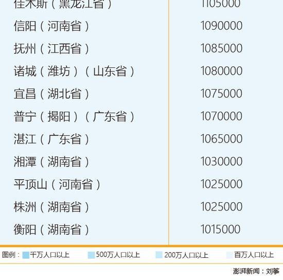 中国人口数量变化图_亚洲的人口数量