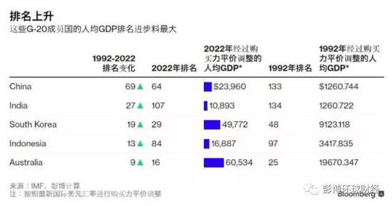 世界各国gdp排名_韩国人均gdp排名