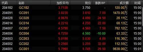 另外,上海银行间同业拆放利率(Shibor)也呈现多数上涨态势。其中,隔夜Shibor跌0.92bp报2.806%,7天Shibor涨0.5bp报2.882%,1个月Shibor跌0.25bp报3.8890%;3个月Shibor涨0.47bp报4.2561%;1年Shibor跌0.11bp报4.3881%。