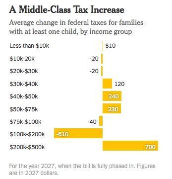 减税计划很可能在实际上增加中产家庭的负担