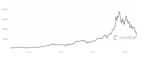 比特币仅一年走势,已较高点下跌超六成(Coindesk)