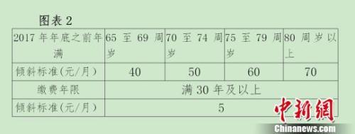 北京对高龄退休人员进行倾斜调整。杜燕 摄