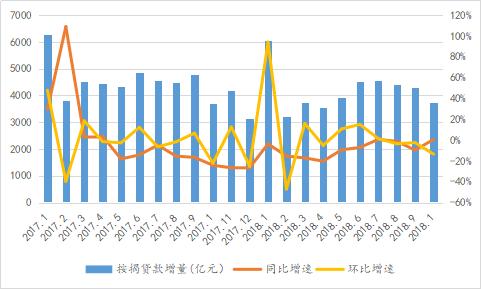 数据来源:中国人民银行;整理:诸葛找房