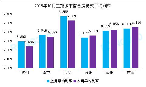 不过也有一些地区,例如苏州、郑州、东莞等,按揭利率不同程度上涨。