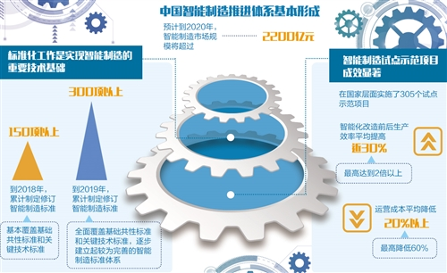 以智能制造为核心的新一代信息技术与制造业加速融合,已成为全球先进制造业发展的突出趋势。目前,我国已探索形成了一批较成熟、可复制、可推广的智能制造新模式,智能制造推进体系也基本形成,未来要进一步在供给侧加强技术创新,积极培育生态体系,加快迈向制造强国
